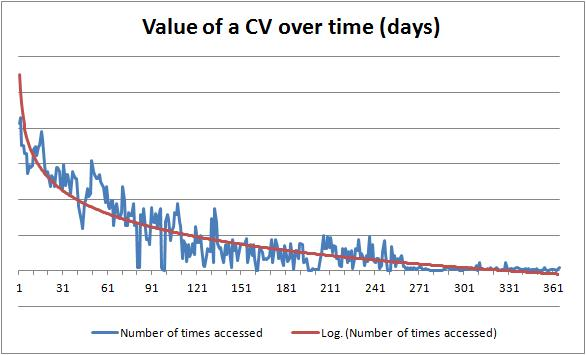 ValueofCVovertime